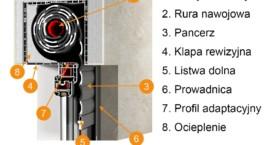 Roleta DK-RZP